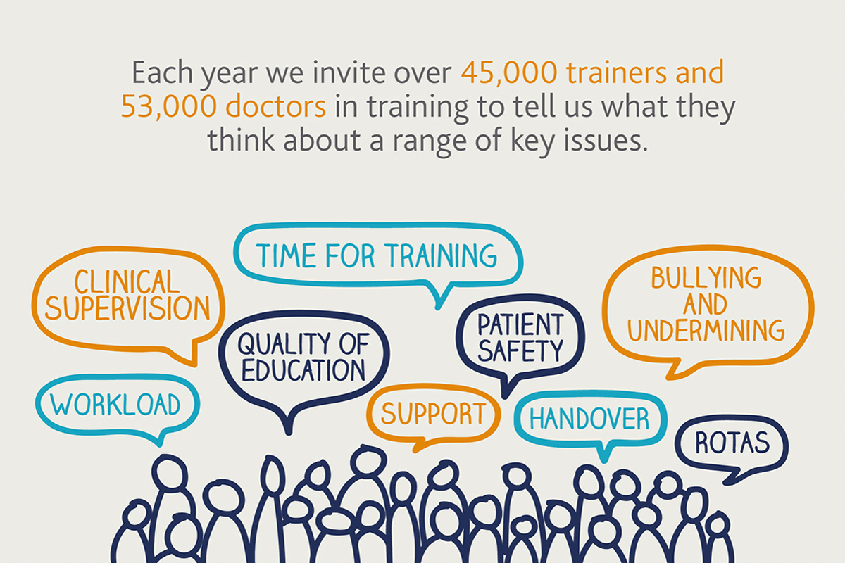 National Training Survey Infographic – The General Medical Council
